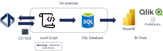 On-premise implementation