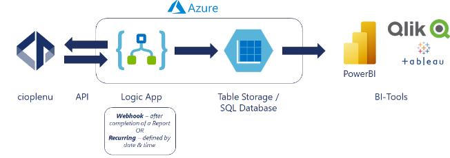 Cloud-based implementation