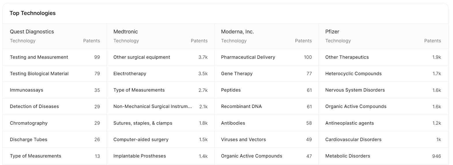 Top technologies for Quest Diagnostics, Medtronic, Moderna, and Pfizer