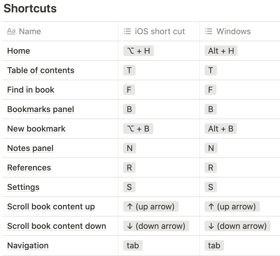 Alt text: Home: Option key + H key (for iOS), Alt key + H key (for Windows). Table of content: T key (for iOS and Windows). Find in book: F key (for iOS and Windows). Bookmarks panel: B key (for iOS and Windows). New bookmark: Option key + B key (for iOS), Alt key + B key (for Windows). Notes panel: N key (for iOS and Windows). References: R key (for iOS and Windows). Settings: S key (for iOS and Windows). Scroll book content up: Up arrow key. Scroll book content down: Down arrow key. Navigation between interactive elements: Tab key. Selecting interactive element: Enter key.