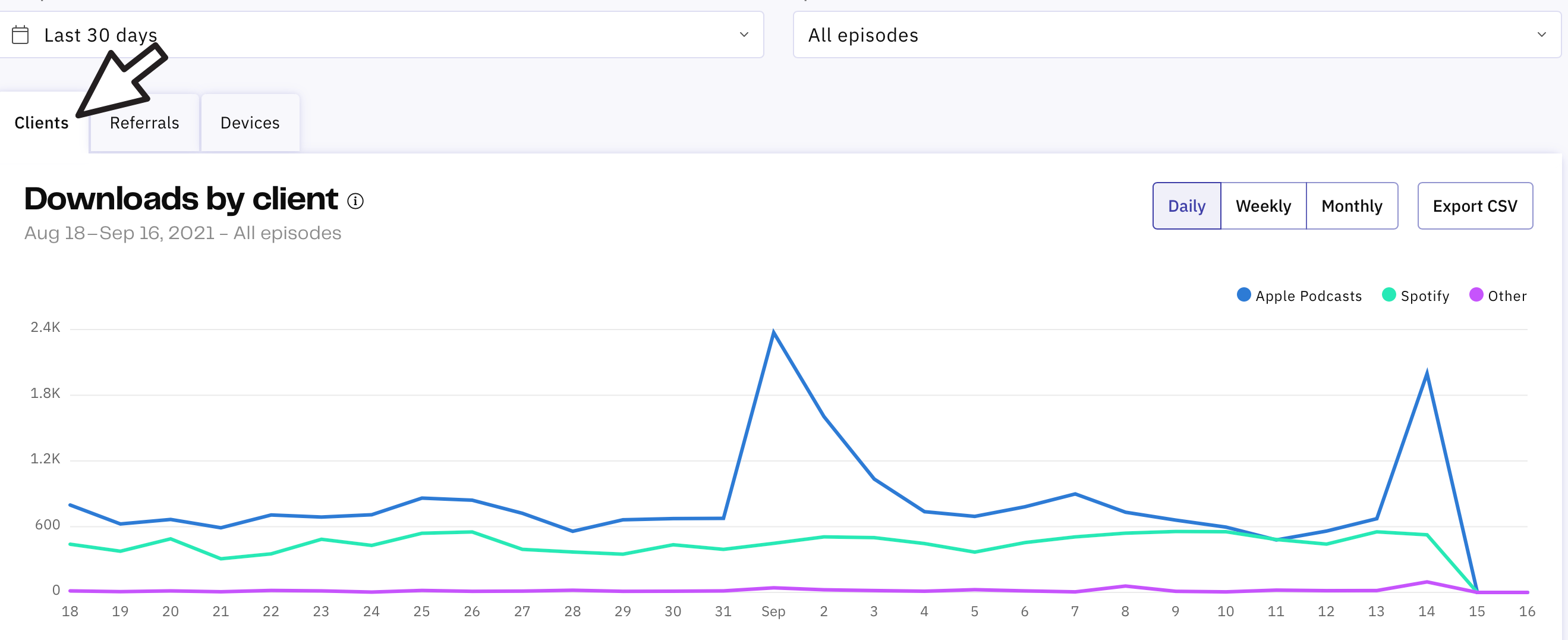 Chart from within Acast Insights dashboard