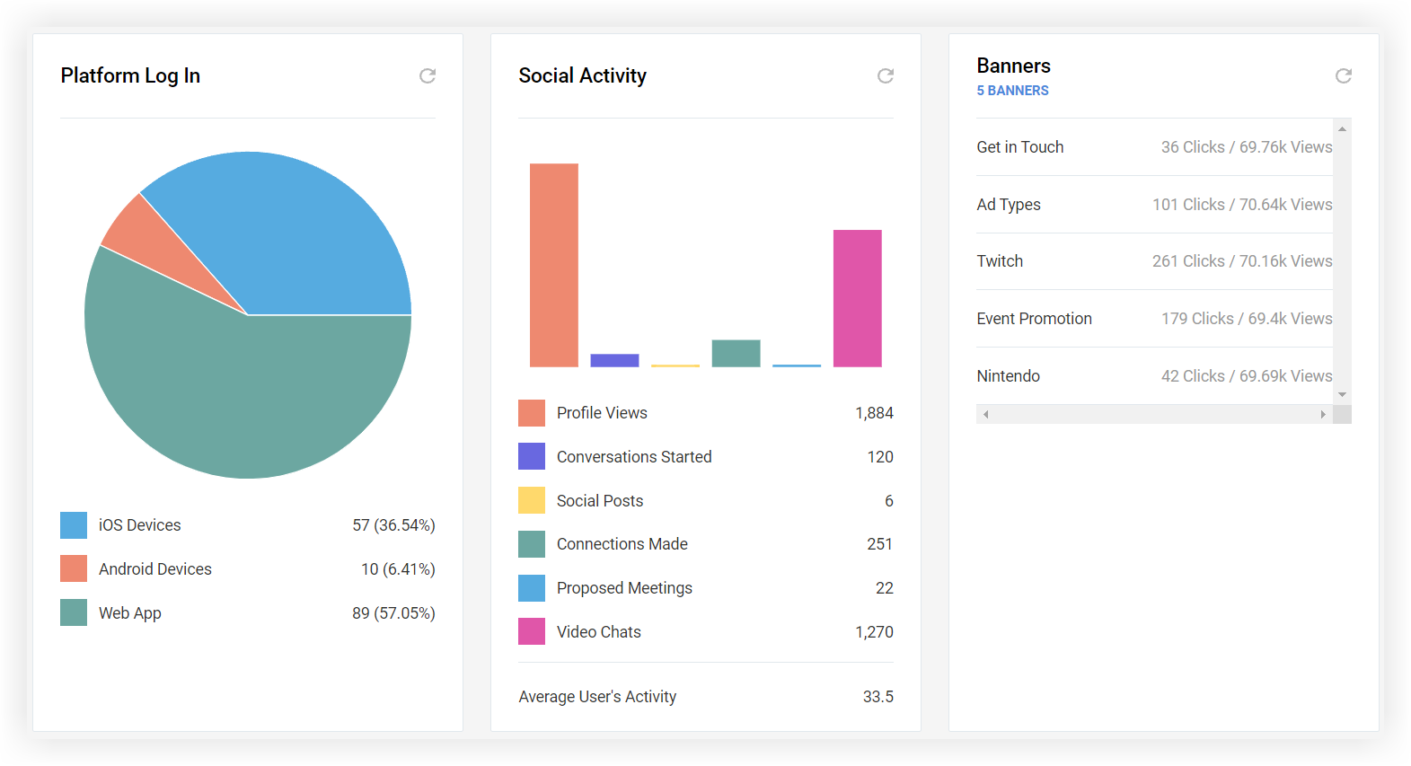 Screenshot of the Platform Log In, Social Activity, and Banners sections.