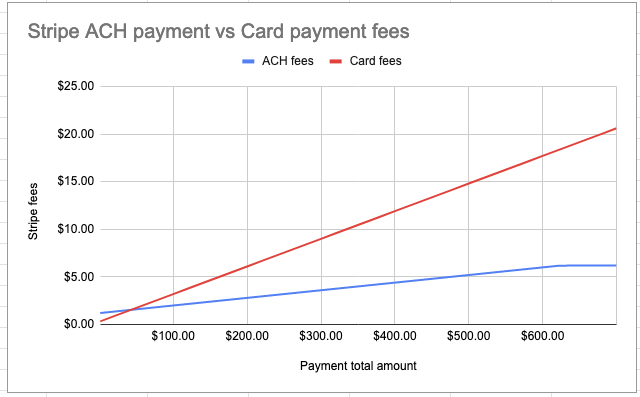 Graph of the difference between Stripe ACH payment vs. Card payment fees