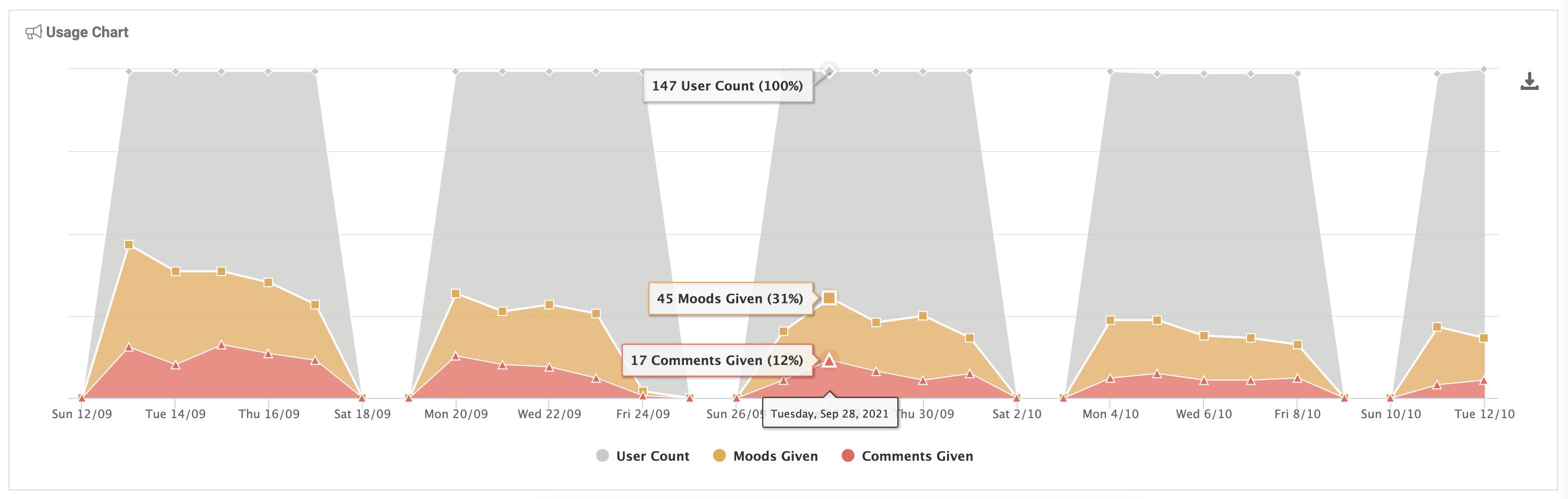 Usage Chart