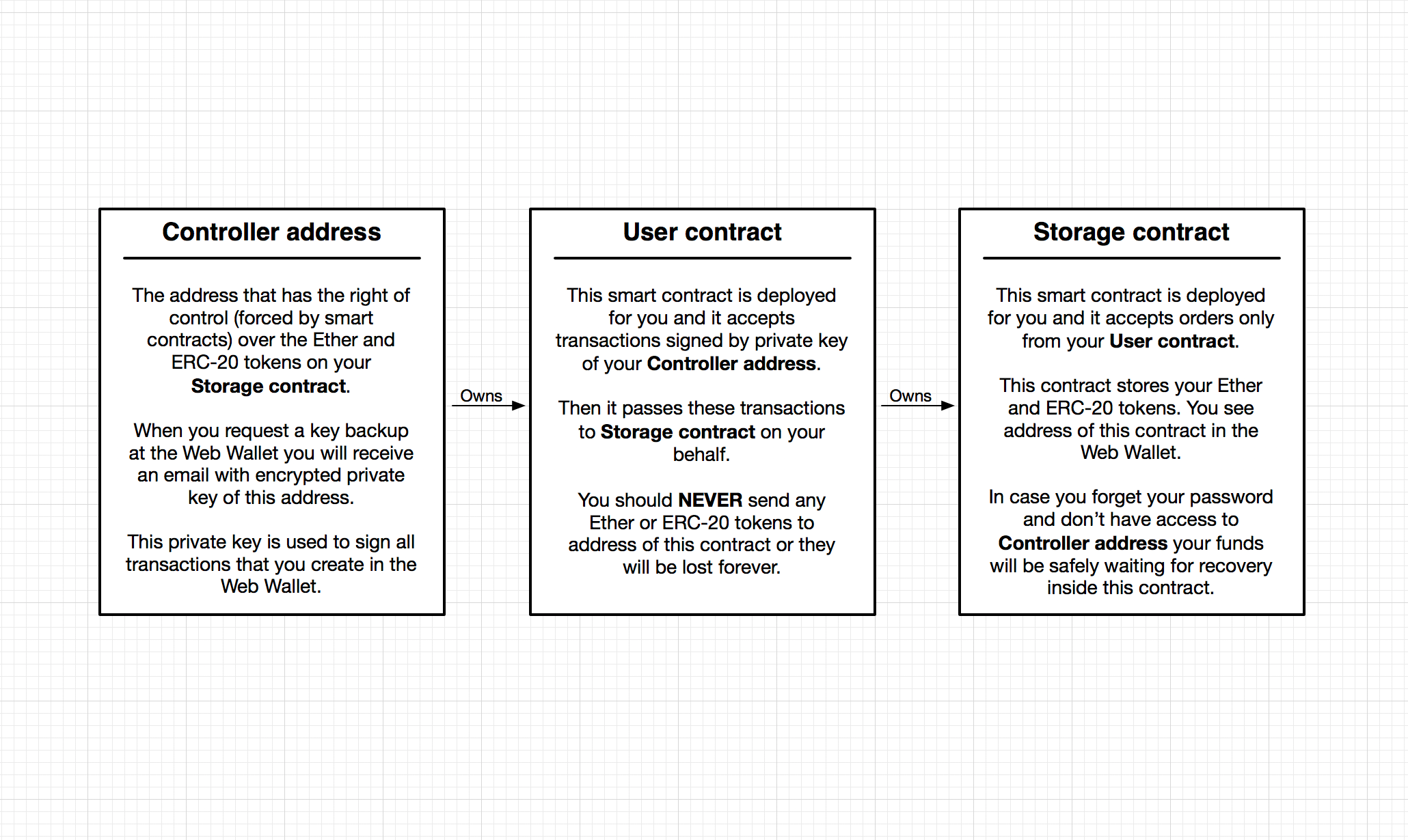User contracts diagram ambisafe help center important your email backup contains the private key for controller address in dashboard you see storage contract address ccuart Gallery