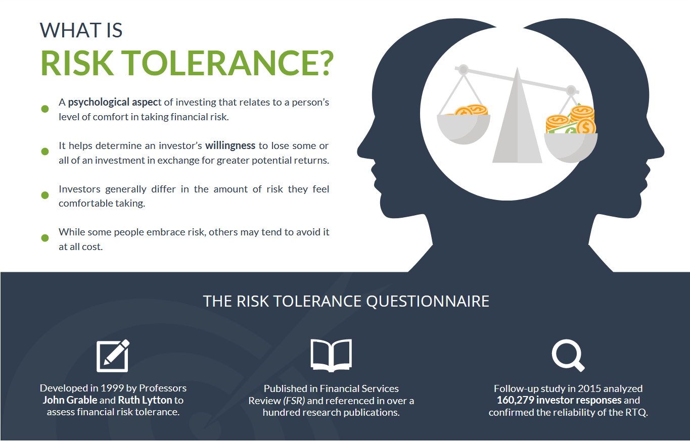risk tolerance questionnaire help center