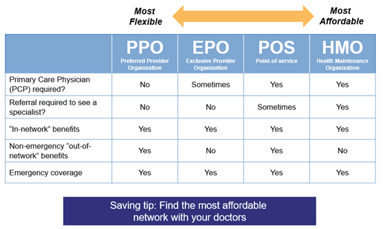 Hmos And Ppos And Epos Oh My Take Command Health Help