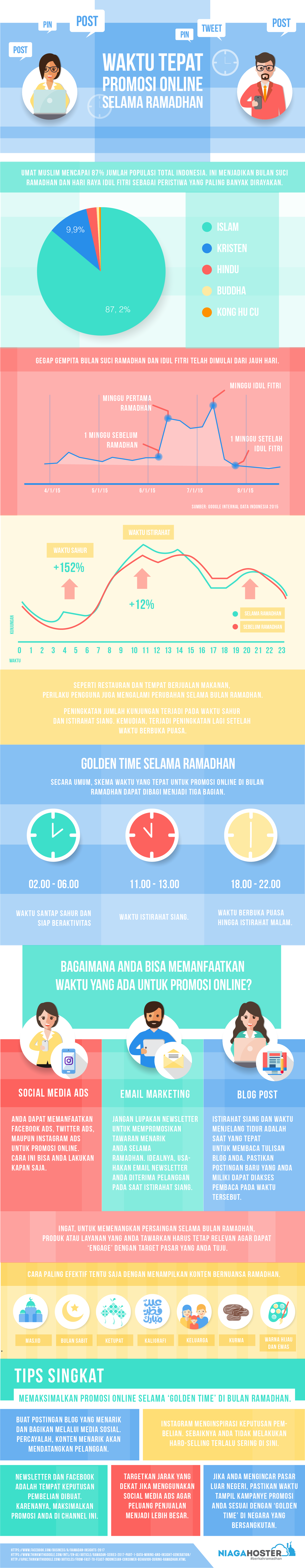 infografis ramadhan