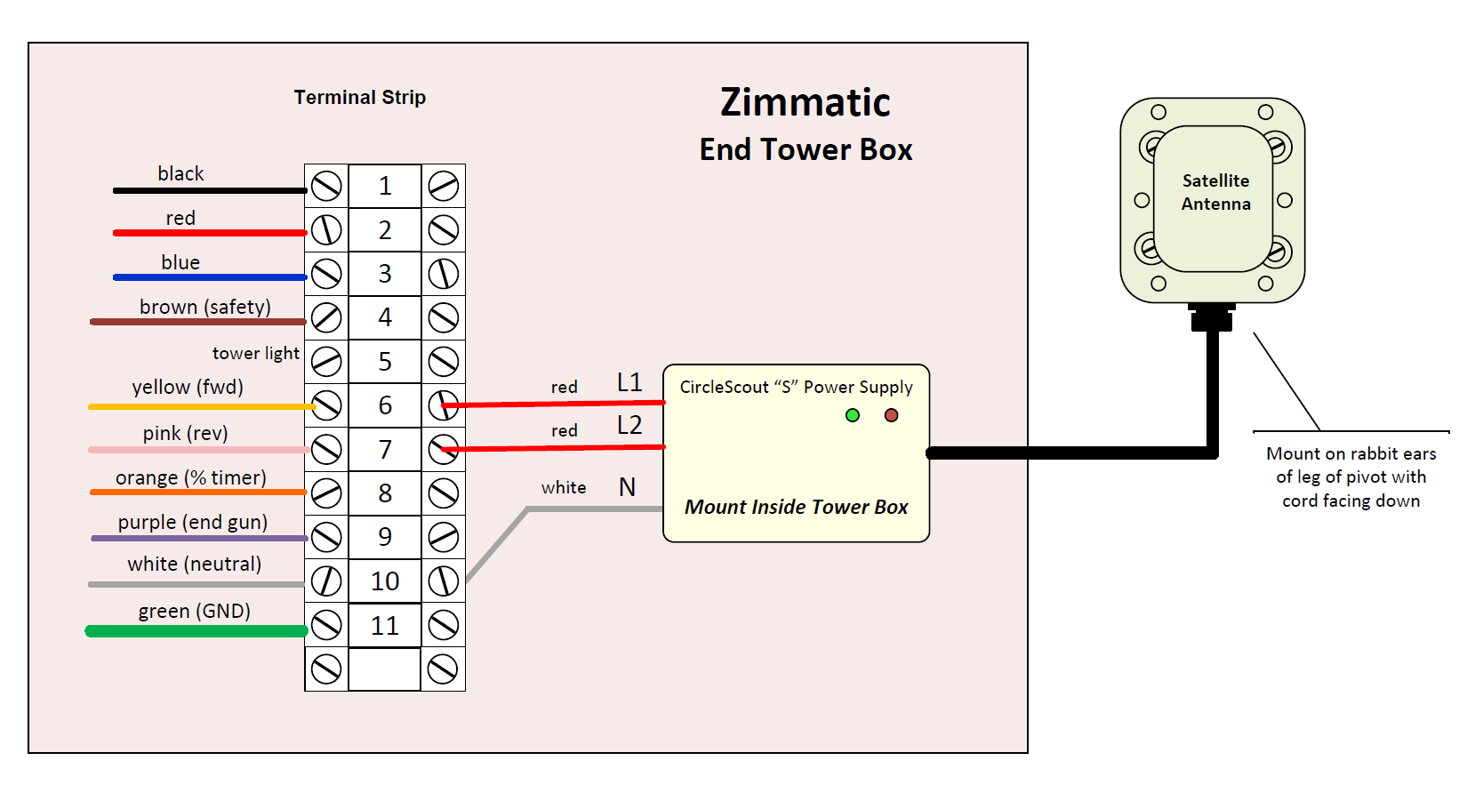 zimmatic wiring for circlescout s (2018 satellite version) net sukup wiring diagram written by cara updated over a week ago