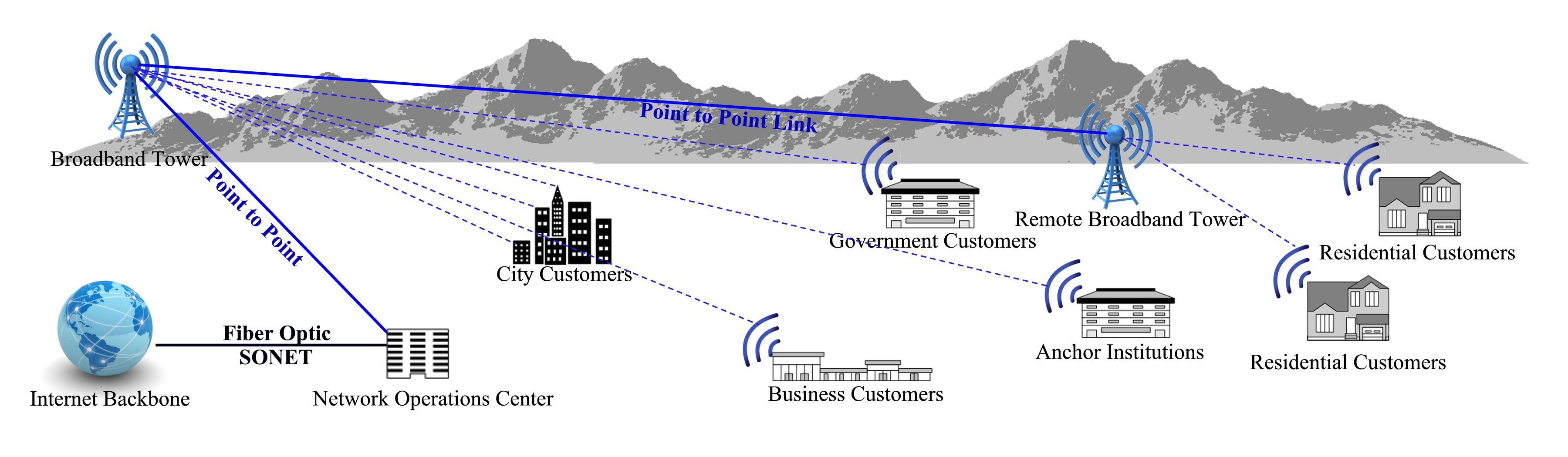 Fixed Wireless Hudson Valley Help Center A Diagram For Business Access To Your Home Or High Gain Antenna Is Placed Near The Roof And Aimed Towards One Of Our Towers Relay Sites Deliver