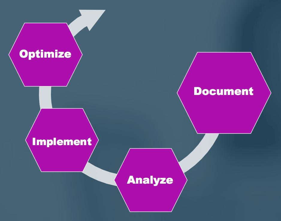 Ardoq path to compliance