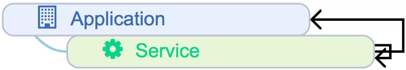 Ardoq application service components