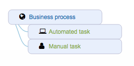 Ardoq business process model template