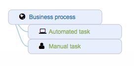 Ardoq business process