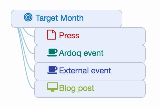 Ardoq roadmap model