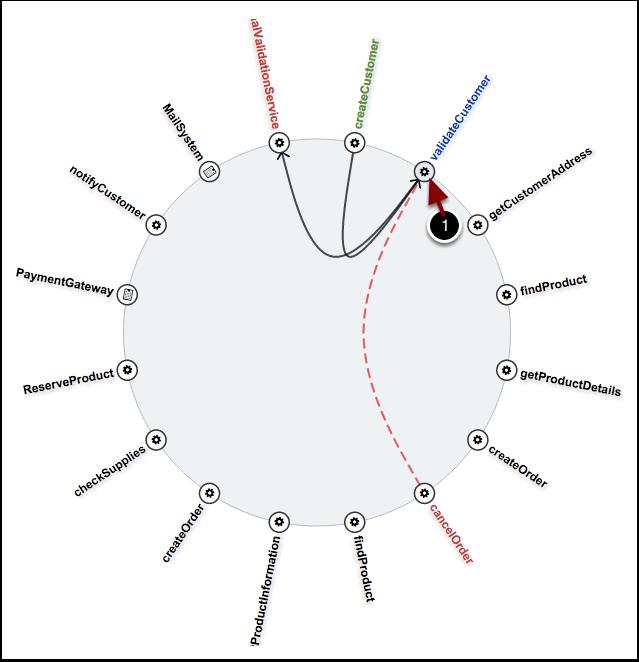 Ardoq dependency wheel