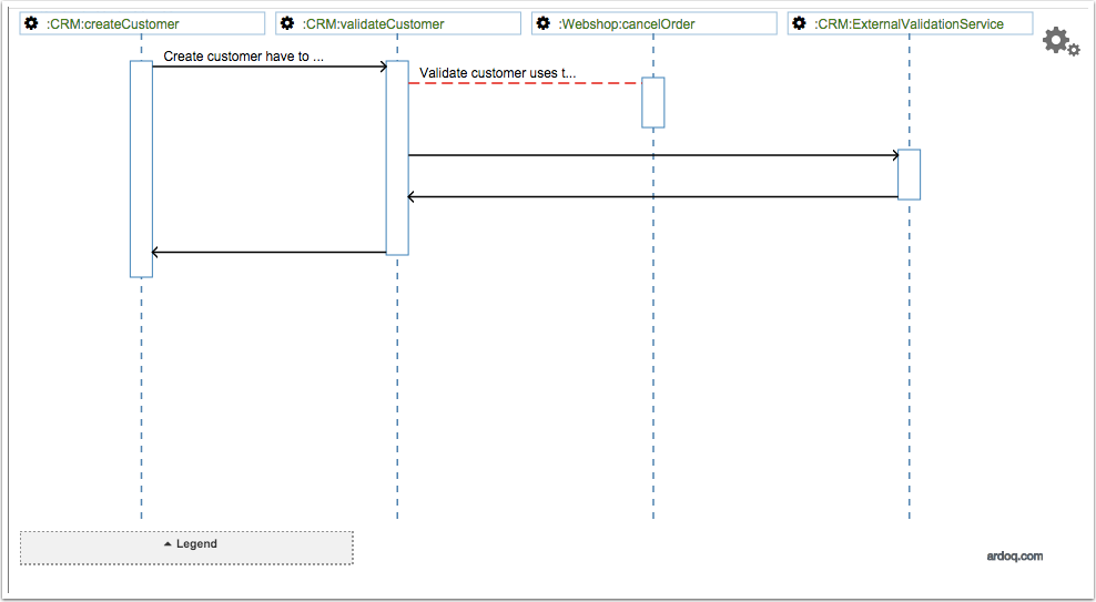 Sequence diagram ardoq knowledge base sequence diagram ccuart Image collections
