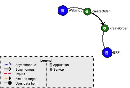 Ardoq relationship diagram