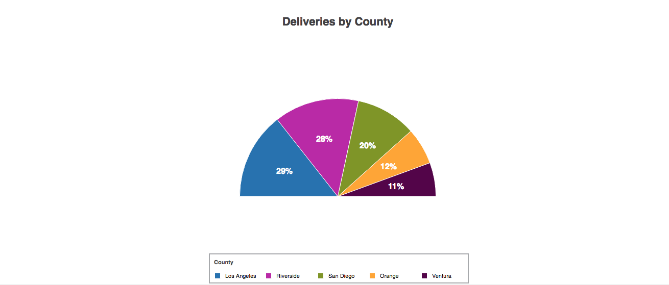 Is It Possible To Generate A 180 Degree Pie Chart Zingchart Help