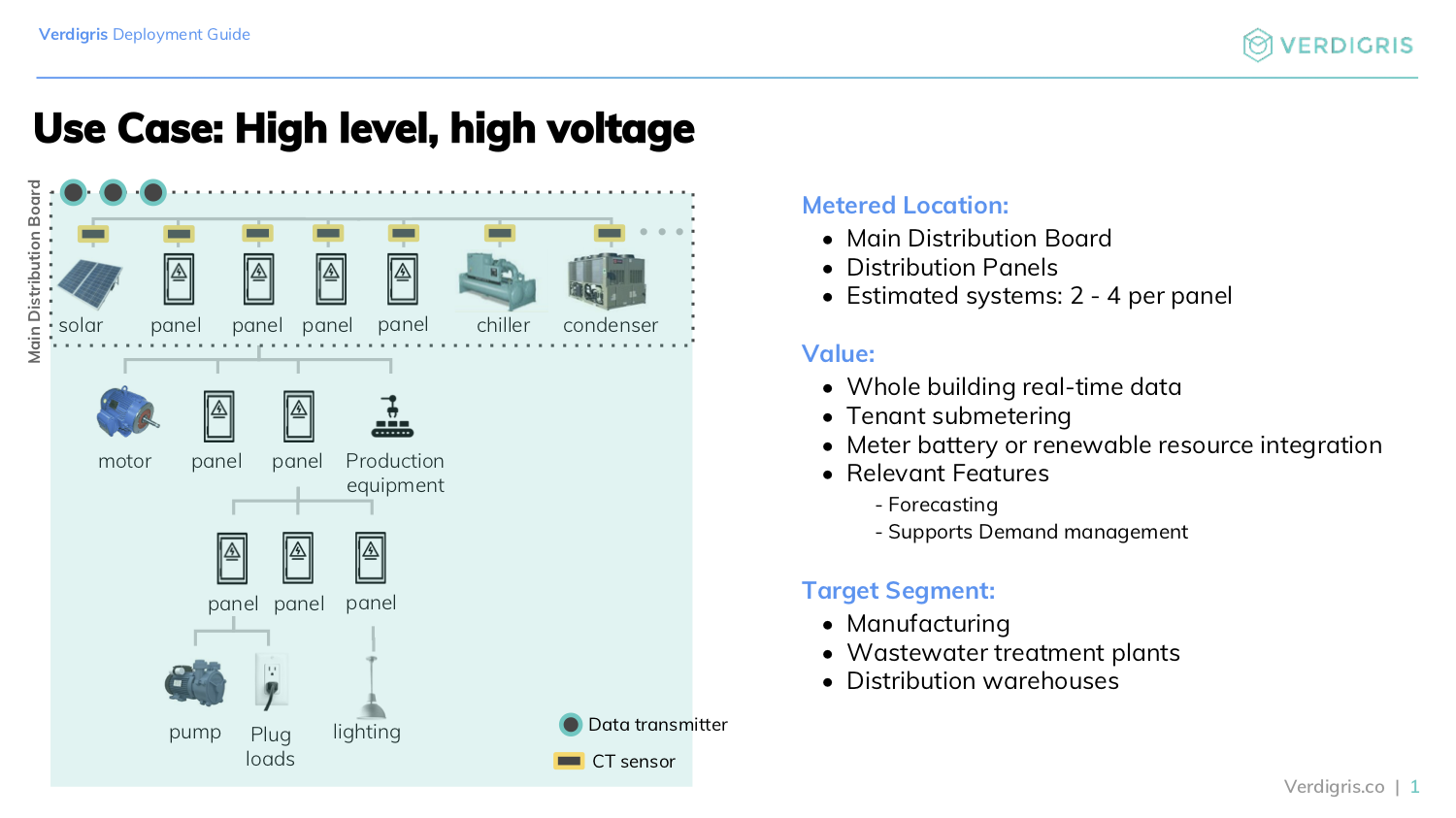 Use Case: high level, high voltage