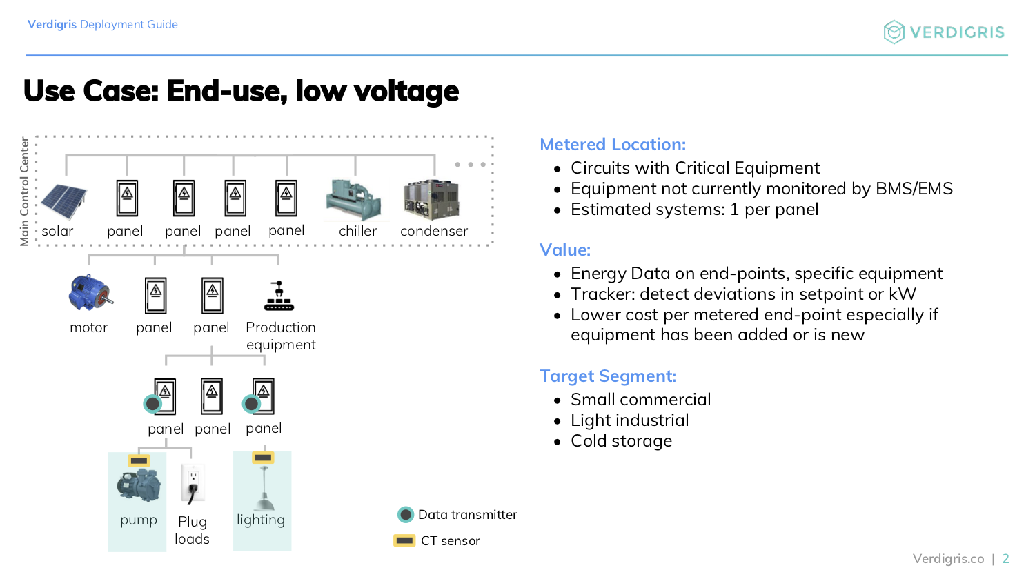 Use Case: end-use, low voltage