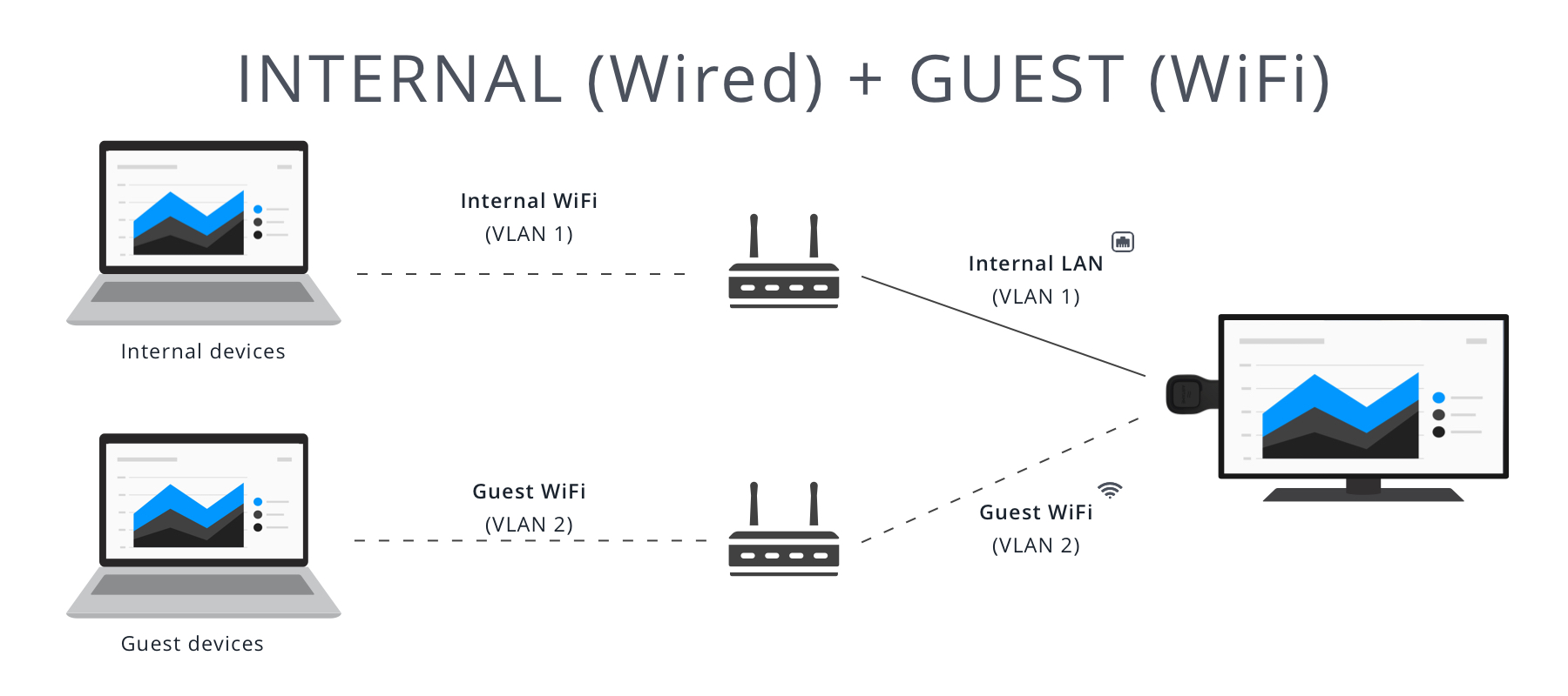 Set up Using an Ethernet Adapter (v3.x)   Airtame Help Center
