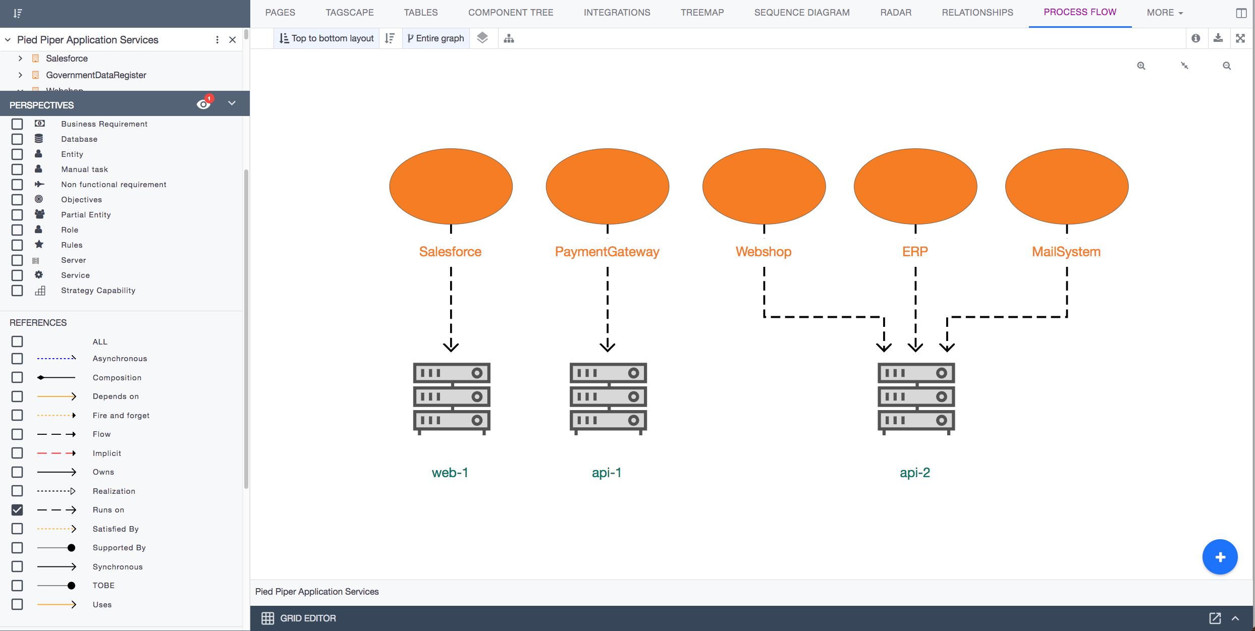 Ardoq data visualization perspectives example