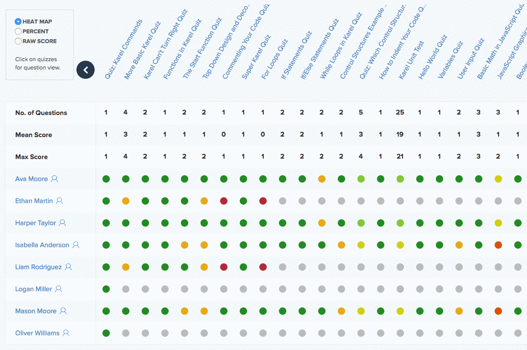 Screenshot of the Quiz Report feature on CodeHS Pro