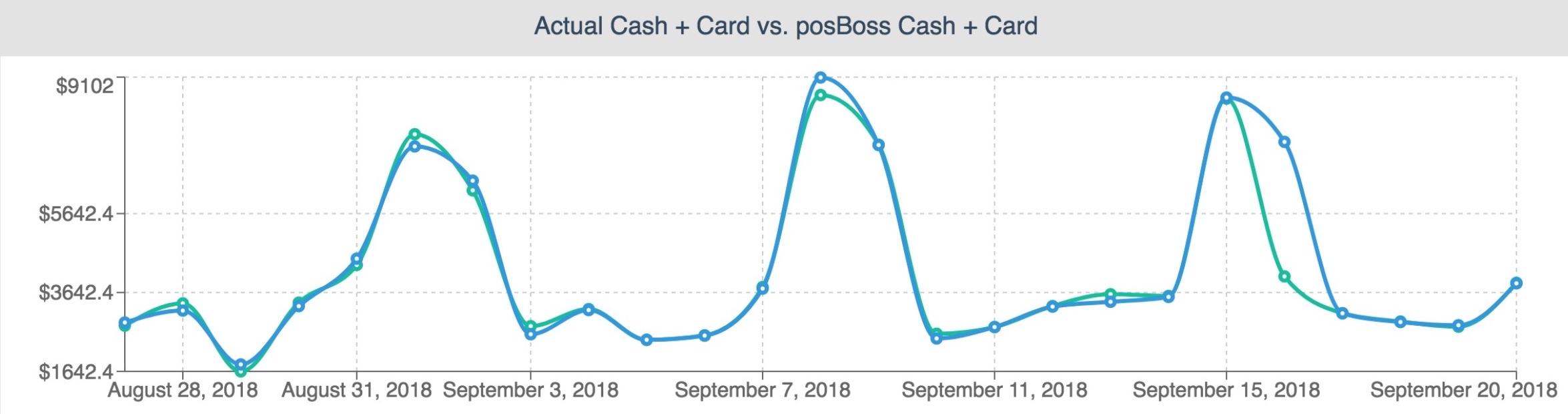 posBoss Cash Up Trend Graph