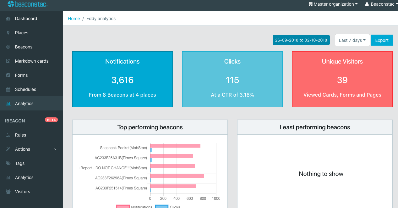 Check Beaconstac's Analytics tab to check the reach