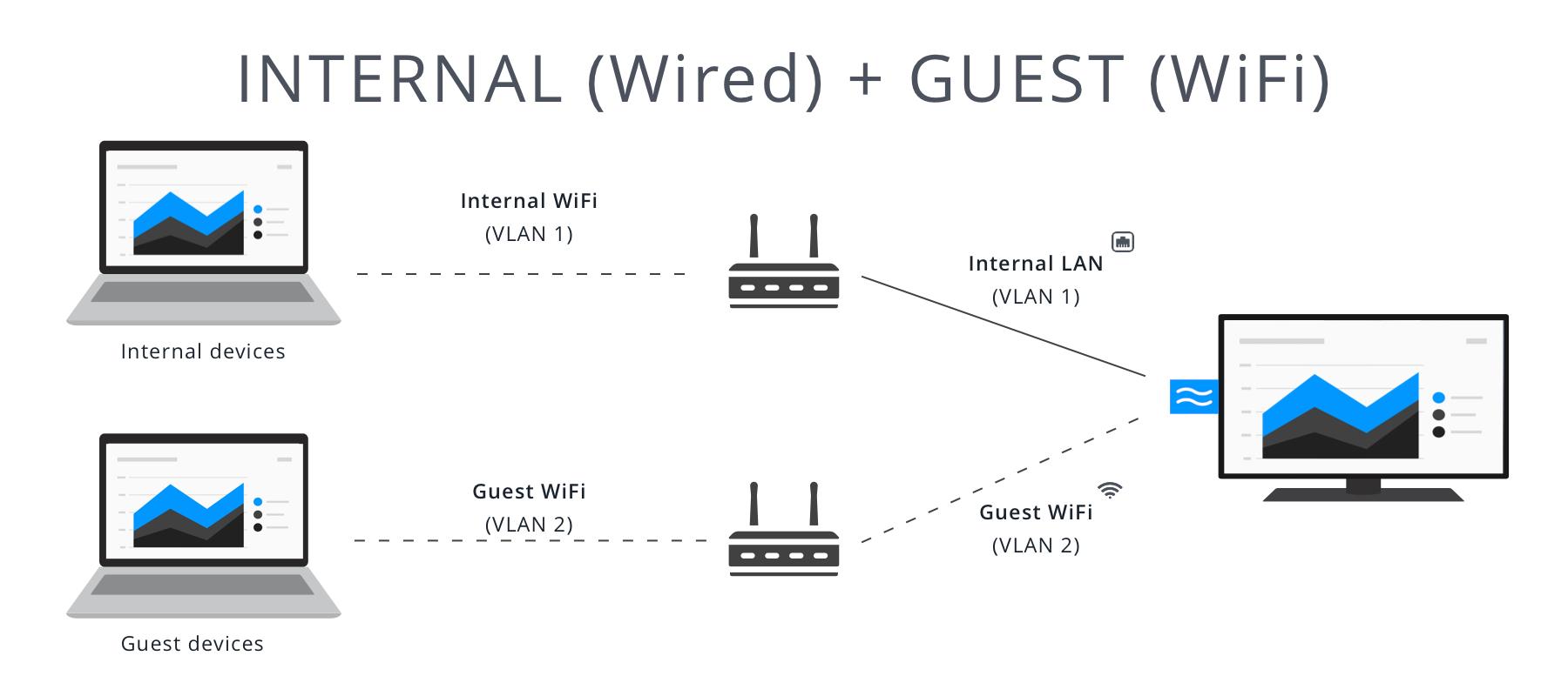 Set up Using an Ethernet Adapter | Airtame Help Center