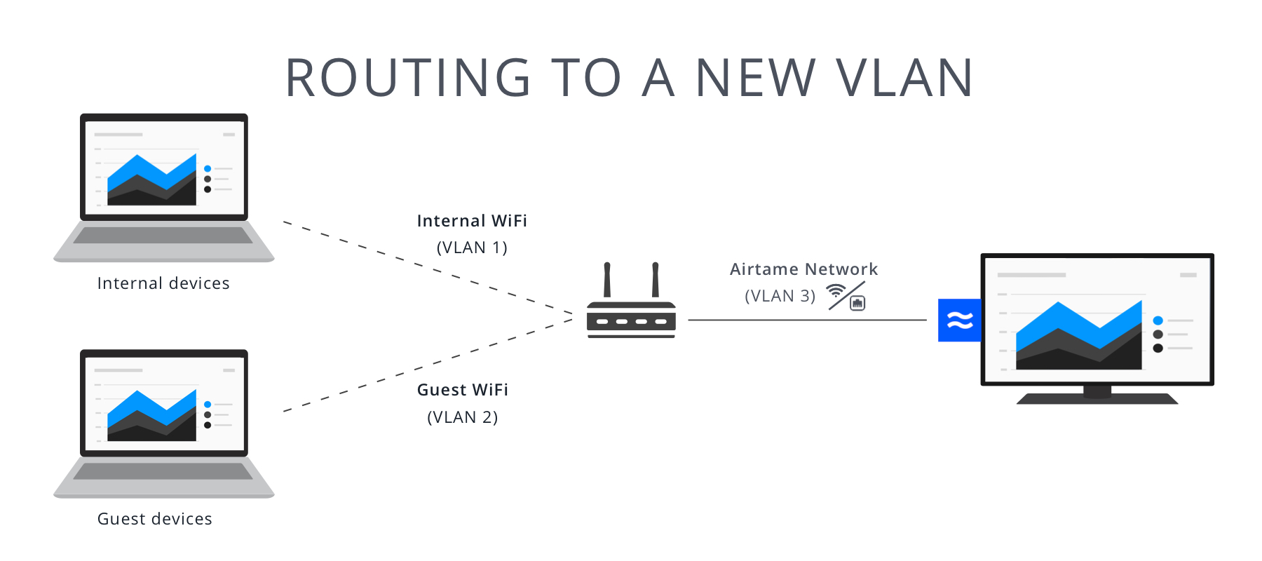 The is by far the best way to connect Airtame to more than one network. It  is the most secure as it is all handled by your firewall; it will give  great ...