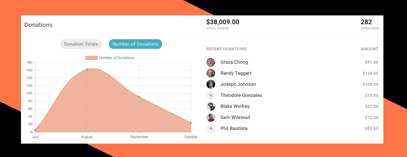 Donation analytics tracking chart