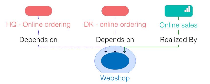 Ardoq reference type